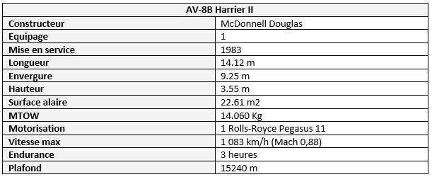 AV-8B Night Attack perfs