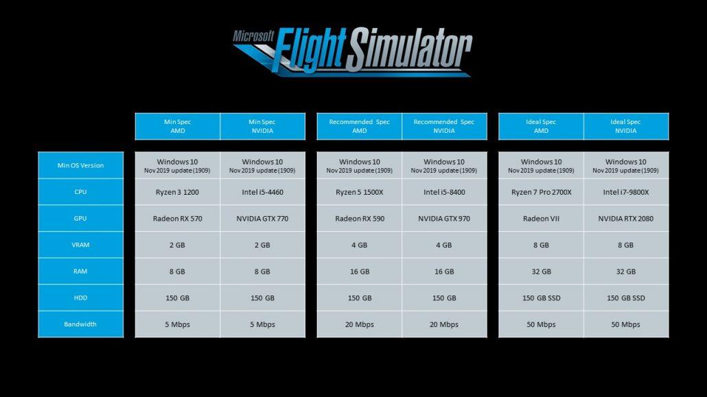 Microsoft annonce les spécificités techniques recommandés pour Flight Simulator